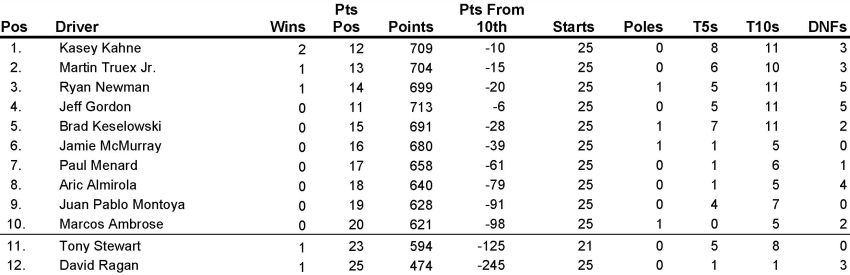 Published in Sprint Cup Series Points