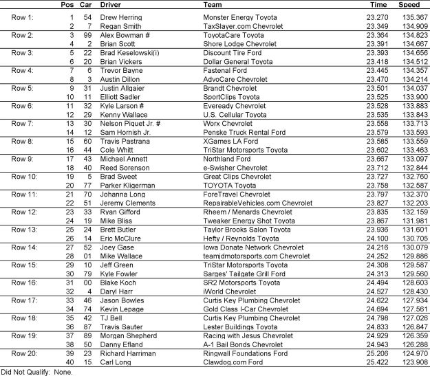 Full Weekend Schedule Nscs Nxs Wa ins Glen International additionally Ultimate NASCAR Quiz besides Starting Lineup For Sundays New H shire 301 Sprint Cup Race together with 468796642432409379 together with Bowyers Spotter Kills Kyle Buschs Hopes Dover Sweep. on greg biffle